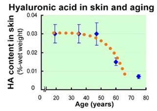 Υαλουρονικό Οξύ 9