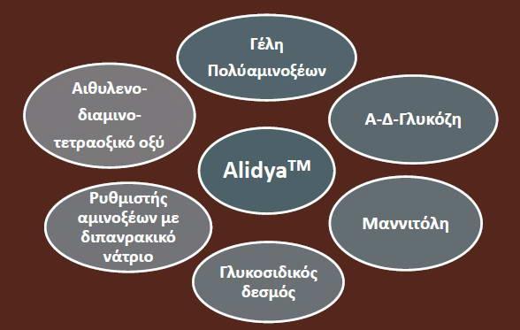 Χημική Θεραπεία Κυτταρίτιδας ALIDYA 2