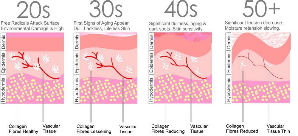 Αποκατάσταση Χαλάρωσης  Δέρματος 2