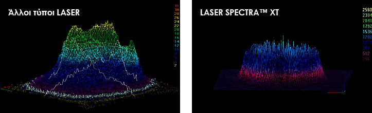 LASER Q-Switched, Nd: YAG® SPECTRA™ XT, Lutronic 3